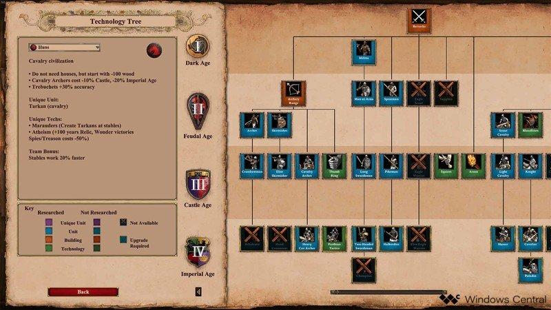 Árbol tecnológico de Age Of Empires II Scout Rush